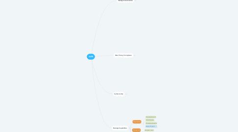 Mind Map: ALPS