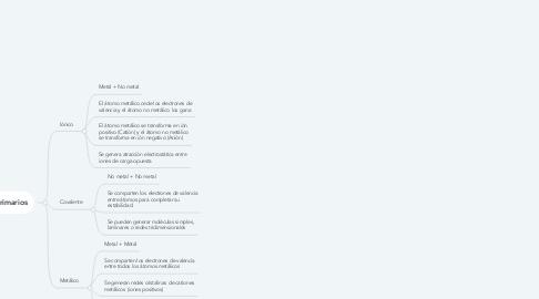 Mind Map: TIPOS DE ENLACE