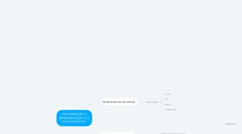 Mind Map: ORGANIZAÇÃO E REPRESENTAÇÃO DO CONHECIMENTO