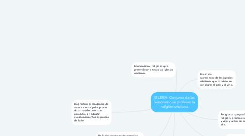 Mind Map: IGLESIA: Conjunto de las personas que profesan la religión cristiana