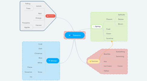 Mind Map: Seasons