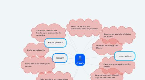 Mind Map: El Indio