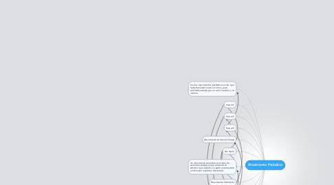 Mind Map: Movimiento Periodico