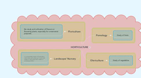 Mind Map: HORTICULTURE