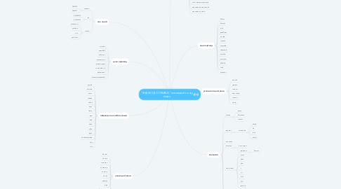 """Mind Map: """"ЯНДЕКС ДОСТАВКА"""" по каждый точку мира"""