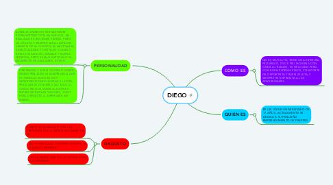 Mind Map: DIEGO