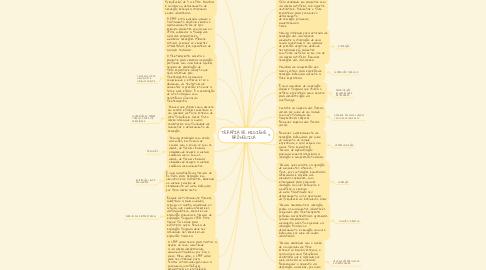 Mind Map: TERAPIA DE HIGIENE BRÔNQUICA