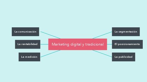 Mind Map: Marketing digital y tradicional