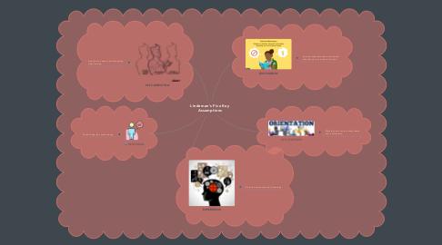 Mind Map: Lindeman's Five Key Assumptions