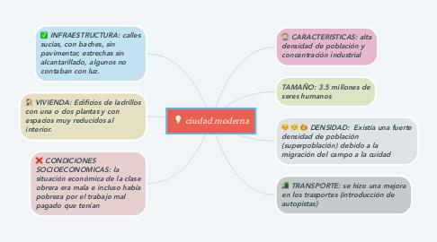 Mind Map: ciudad moderna