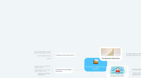 Mind Map: El control de gestión en la empresa.