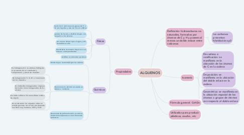 Mind Map: ALQUENOS