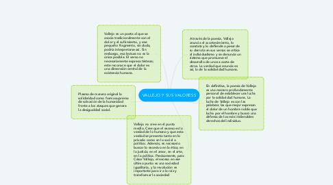 Mind Map: VALLEJO Y SUS VALORESS