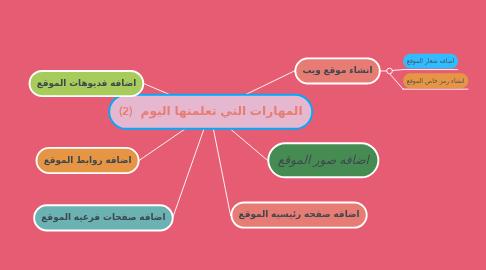 Mind Map: المهارات التي تعلمتها اليوم  (2)