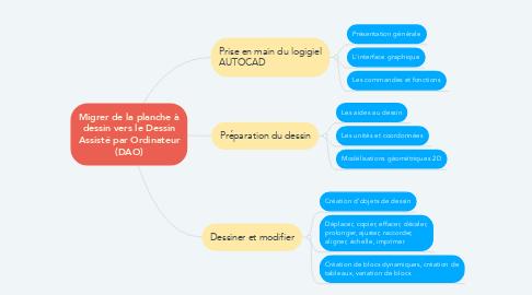 Mind Map: Migrer de la planche à dessin vers le Dessin Assisté par Ordinateur (DAO)