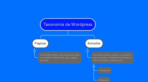 Mind Map: Taxonomía de Wordpress