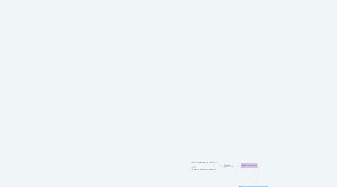 Mind Map: Procesos químicos