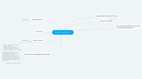 Mind Map: Restructuring Education