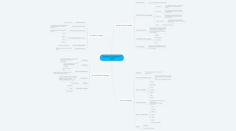 Mind Map: Linguistic Foundations in English