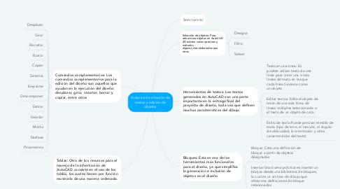 Mind Map: Autocad de creación de textos y edición de objetos