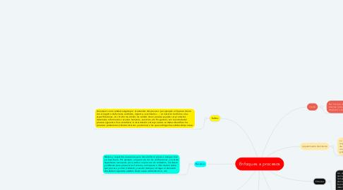 Mind Map: Enfoques a procesos
