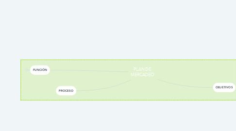 Mind Map: PLAN DE MERCADEO