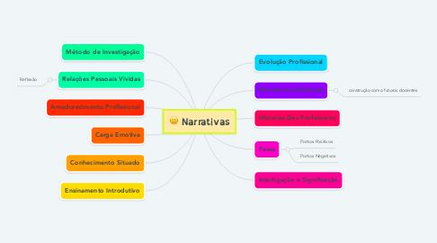 Mind Map: Narrativas
