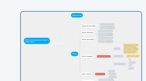 Mind Map: Estrutura do site