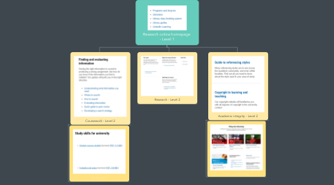 Mind Map: Research online homepage  - Level 1