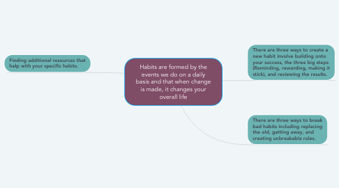 Mind Map: Habits are formed by the events we do on a daily basis and that when change is made, it changes your overall life