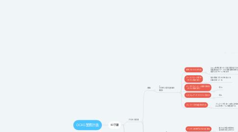 Mind Map: DC4G業務計画