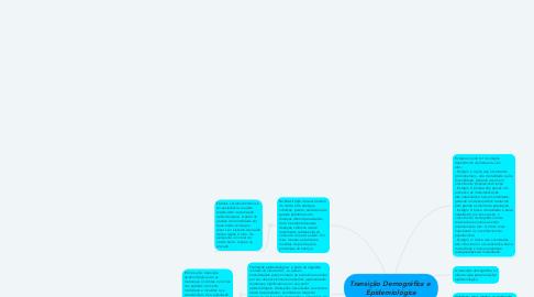 Mind Map: Transição Demográfica e  Epidemiológica