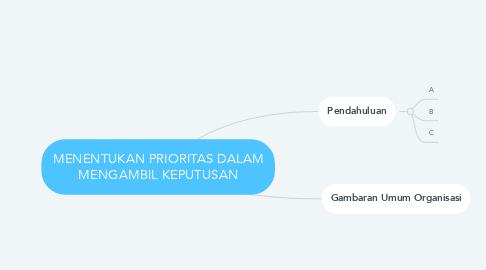 Mind Map: MENENTUKAN PRIORITAS DALAM MENGAMBIL KEPUTUSAN