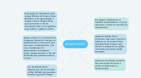 Mind Map: ESTADO NOVO