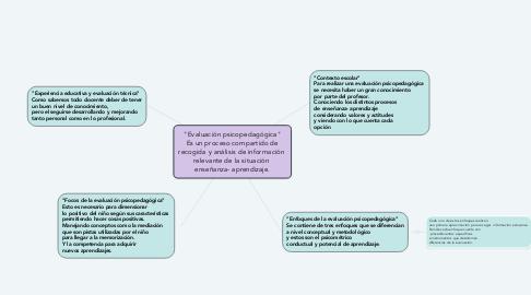 """Mind Map: """"Evaluación psicopedagógica"""" Es un proceso compartido de recogida y análisis de información  relevante de la situación  enseñanza- aprendizaje."""