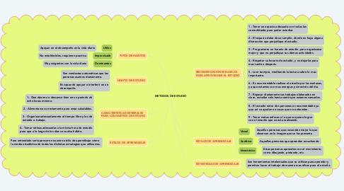 Mind Map: METODOS DE ESTUDIO