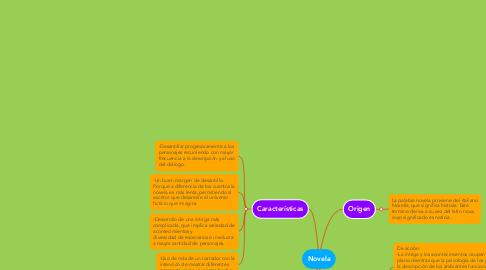 Mind Map: Novela