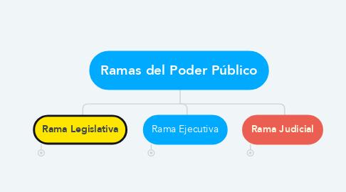 Mind Map: Ramas del Poder Público