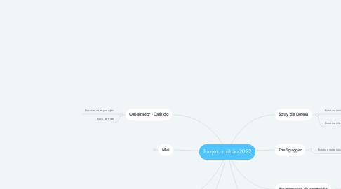 Mind Map: Copywriting