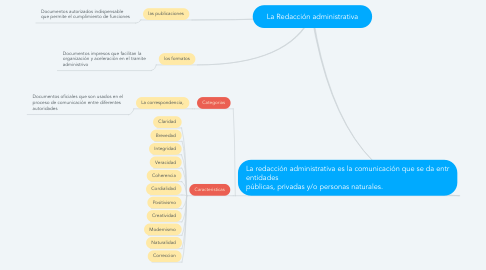 Mind Map: La Redacción administrativa