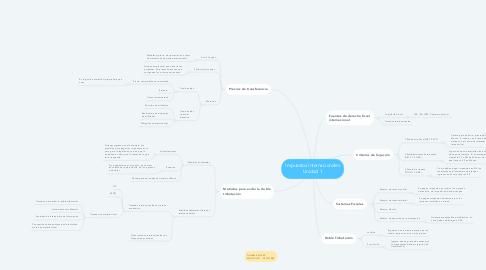Mind Map: Impuestos Internacionales Unidad 1