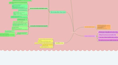 Mind Map: การประเมินสื่อการเรียนการสอน