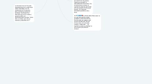 Mind Map: Infraestructura tecnológica: la Internet y la Red Informática Mundial