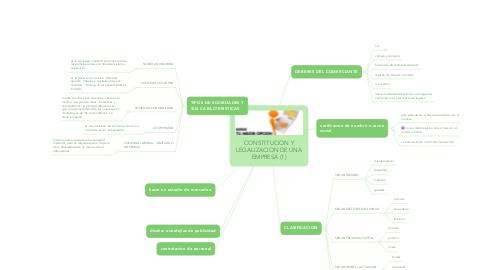 Mind Map: CONSTITUCION Y LEGALIZACION DE UNA EMPRESA (1)