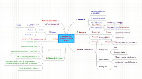 Mind Map: Informatica Scienze politiche Aosta