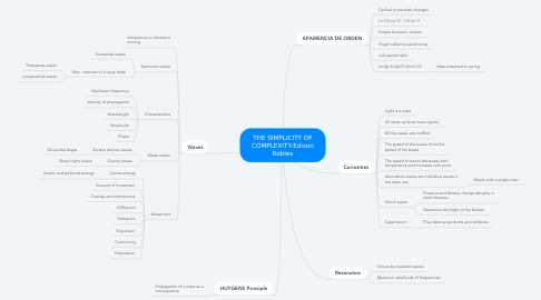 Mind Map: OSCILLATIONS AND WAVES - Edison Robles