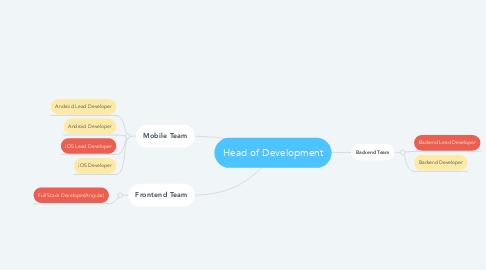 Mind Map: Head of Development