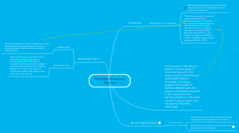 Mind Map: Principles of Learning Theories