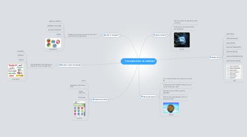 Mind Map: FUNDAMENTOS DE INTERNET