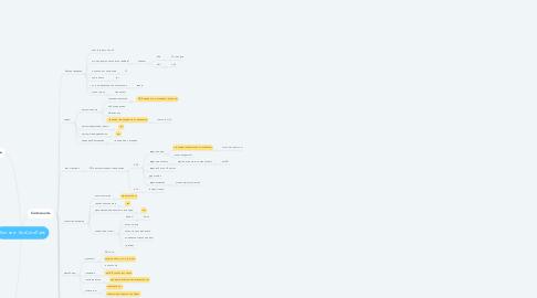 Mind Map: Клининг ЭкоСитиЛайв